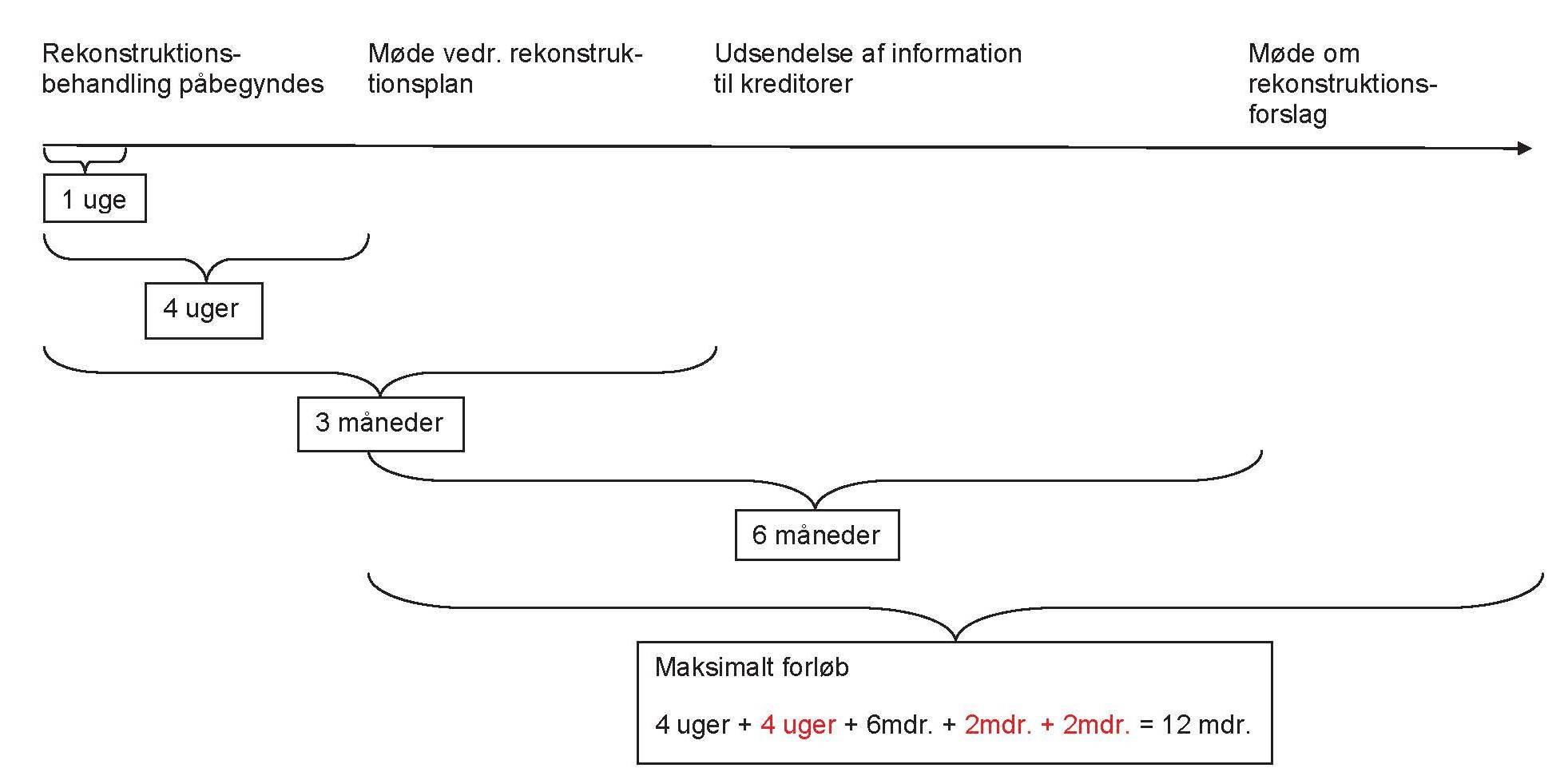 Rekonstruktion tidsdiagram udsnit